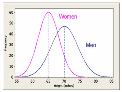 examples of normal distribution in real life Normal distribution methods are dependent upon inventory forecasting it is important for a business to never hold too much inventory, as the inventory can quickly become outdated while waiting to.